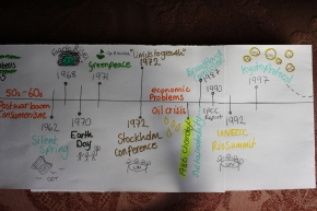 Environmentalism: A Timeline